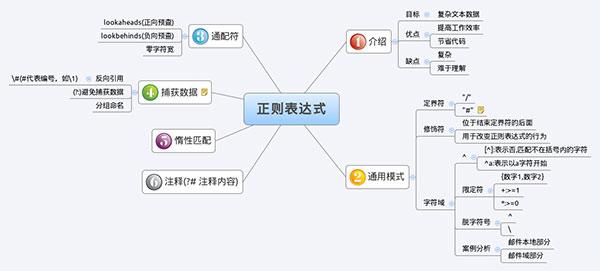 php常用正则表达式