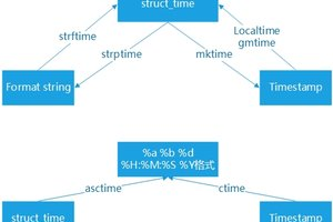 Python常用内置模块之time模块