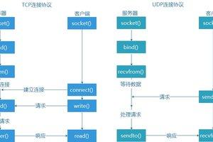 Python网络编程之socket模块实例详解